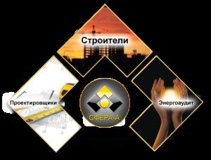 «Сфера-А», объединение некоммерческих партнеров СРО