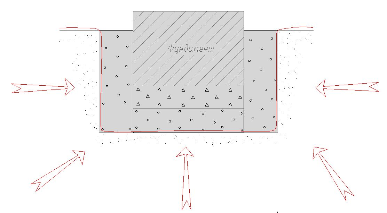 Устройство полов в ванной с гидроизоляцией
