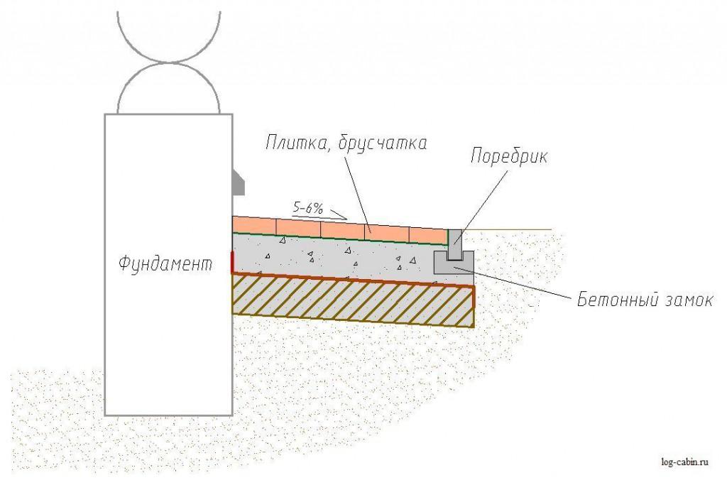 Схемы укладки брусчаткой отмостку вокруг дома