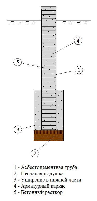 Фундамент на асбестоцементных трубах своими руками видео