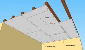 Правильный монтаж потолка из гипсокартона