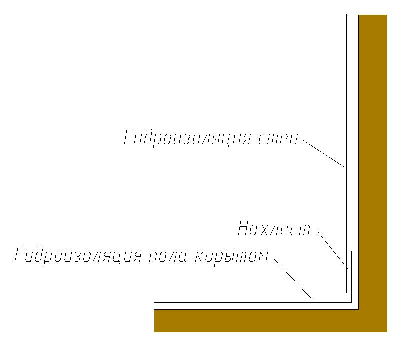 Новосибирск гидроизоляция пенетрон