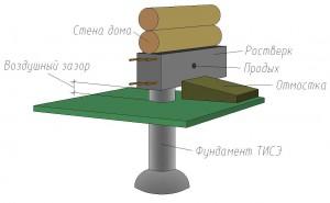 Свайно-ленточный фундамент ТИСЭ