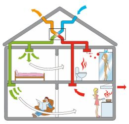Правильное движение воздуха при вентиляции