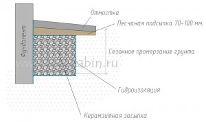 Утепление фундамента снаружи керамзитом