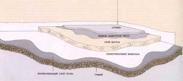Подготовка основания пола - гидроизоляция и  стяжка