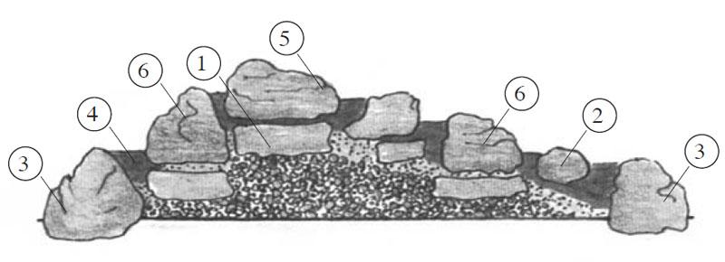 Укладка камня на каменной горке