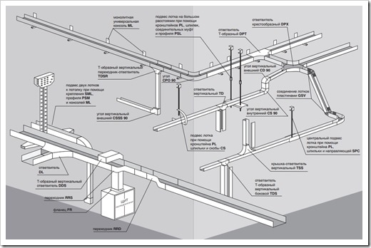 Сборка кабельных лотков ЛМ