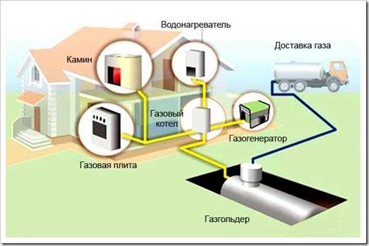 Монтаж газгольдера: схема