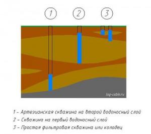 Различия скважин и их глубин