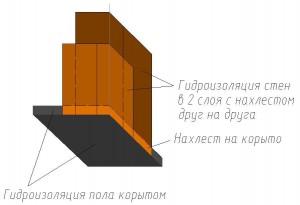 Гидроизоляция стен в душевой