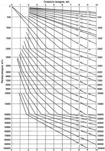 Диаграмма подбора сечений воздуховодов для вентиляции
