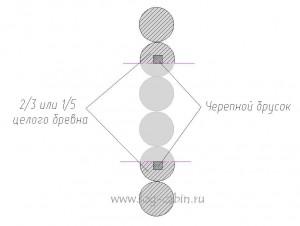 Устройство окосячки (обсады) в проеме