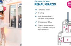 Пластиковые окна Рехау Грацио: характеристика системы