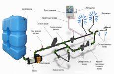 Системы автоматического полива