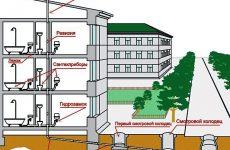 Создание наружной водопроводной системы